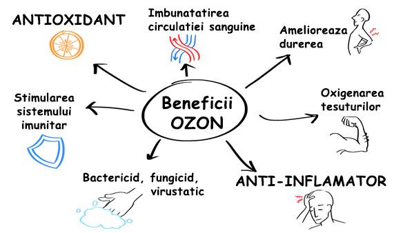 beneficii-ozonoterapie